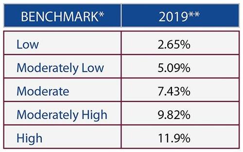 2019 Quarter 1 Market Performance Benchmarks