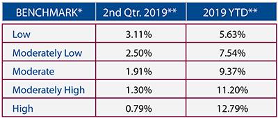 2019 Quarter 2 Market Performance Benchmarks