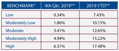 2019 Quarter 4 Market Performance Benchmarks