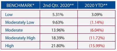 2020 Quarter 2 Market Performance Benchmarks