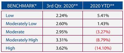 2020 Quarter 3 Market Performance Benchmarks