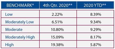 2020 Quarter 4 Market Performance Benchmarks