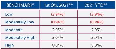 2021 Quarter 1 Market Performance Benchmarks