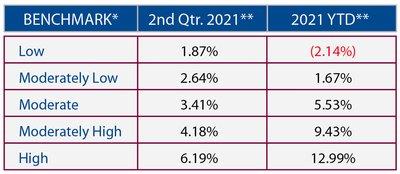2021 Quarter 2 Market Performance Benchmarks