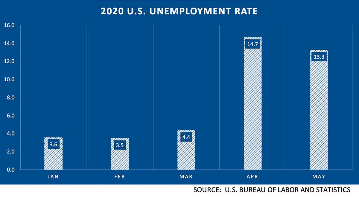 2020 U.S. Unemployment Rates
