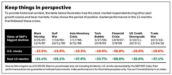 Keep things in perspective S&P 500 biggest declines