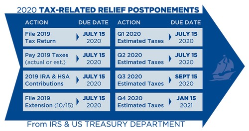 Tax Postponement Dates