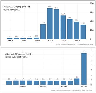 Unemployment Charts