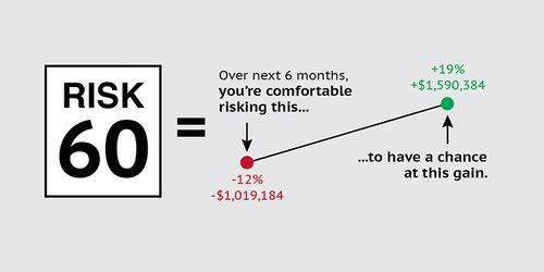 Riskalyze Output 1
