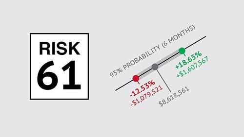 Riskalyze Output 2
